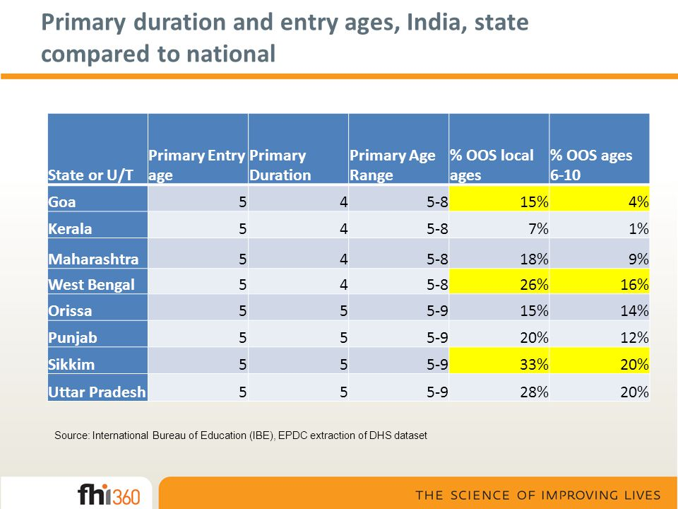 Primary duration and entry ages, India, state compared to national State or U/T Primary Entry age Primary Duration Primary Age Range % OOS local ages % OOS ages 6-10 Goa545-815%4% Kerala545-87%1% Maharashtra545-818%9% West Bengal545-826%16% Orissa555-915%14% Punjab555-920%12% Sikkim555-933%20% Uttar Pradesh555-928%20% Source: International Bureau of Education (IBE), EPDC extraction of DHS dataset
