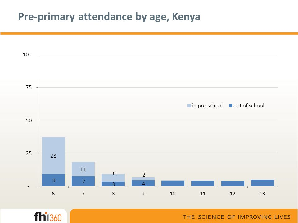 Pre-primary attendance by age, Kenya