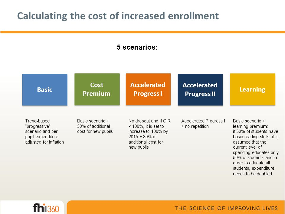 Calculating the cost of increased enrollment 5 scenarios: Basic Cost Premium Accelerated Progress I Accelerated Progress II Accelerated Progress I + n