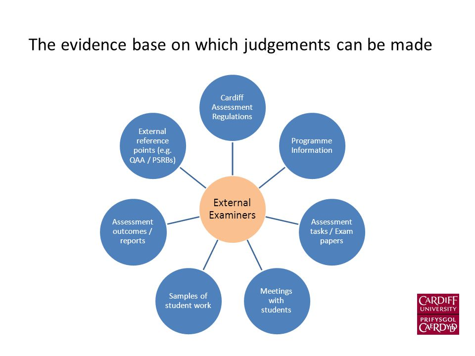 The evidence base on which judgements can be made External Examiners Cardiff Assessment Regulations Programme Information Assessment tasks / Exam pape