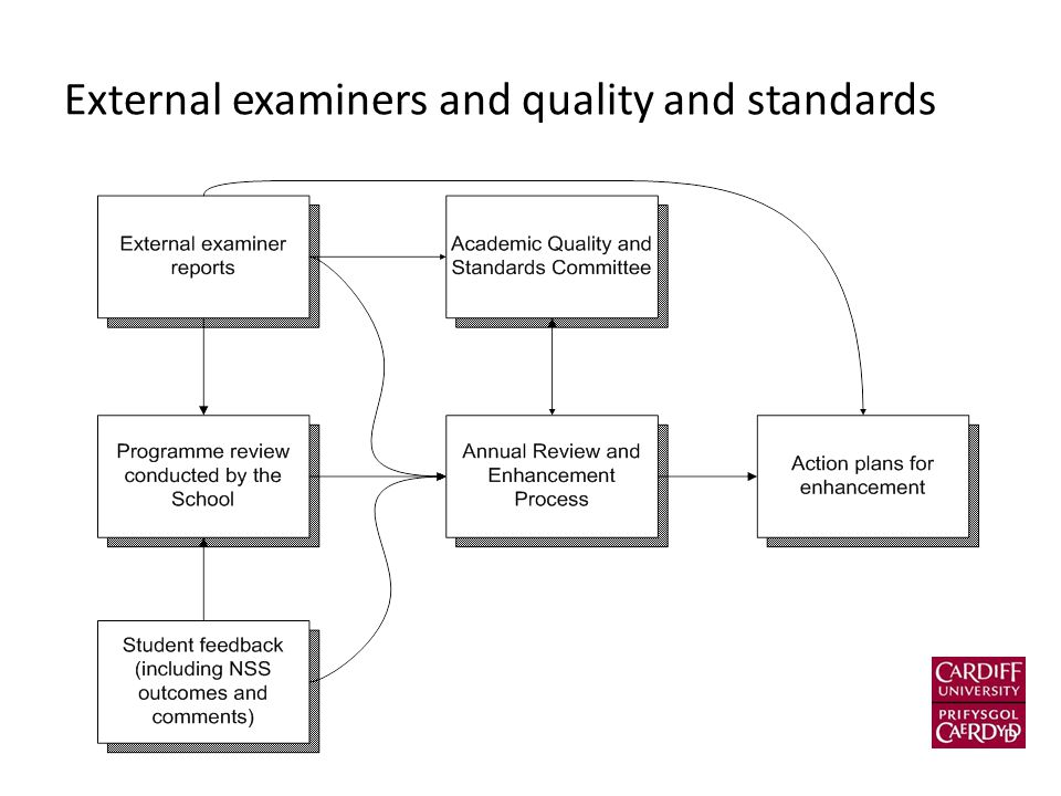 External examiners and quality and standards