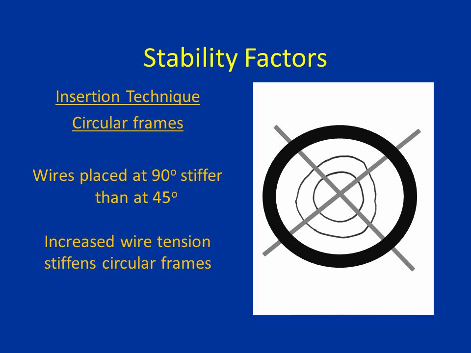 Stability Factors Insertion Technique Circular frames Wires placed at 90 o stiffer than at 45 o Increased wire tension stiffens circular frames