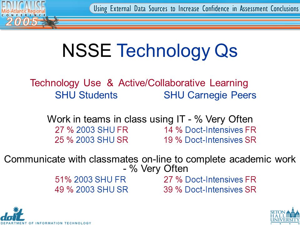 NSSE Technology Qs Technology Use & Active/Collaborative Learning SHU StudentsSHU Carnegie Peers Work in teams in class using IT - % Very Often 27 % 2003 SHU FR14 % Doct-Intensives FR 25 % 2003 SHU SR19 % Doct-Intensives SR Communicate with classmates on-line to complete academic work - % Very Often 51% 2003 SHU FR27 % Doct-Intensives FR 49 % 2003 SHU SR39 % Doct-Intensives SR