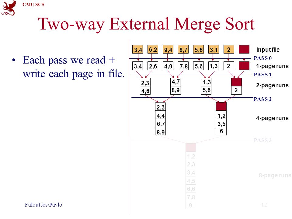 CMU SCS Two-way External Merge Sort Each pass we read + write each page in file. Faloutsos/Pavlo12 Input file 1-page runs 2-page runs 4-page runs 8-pa