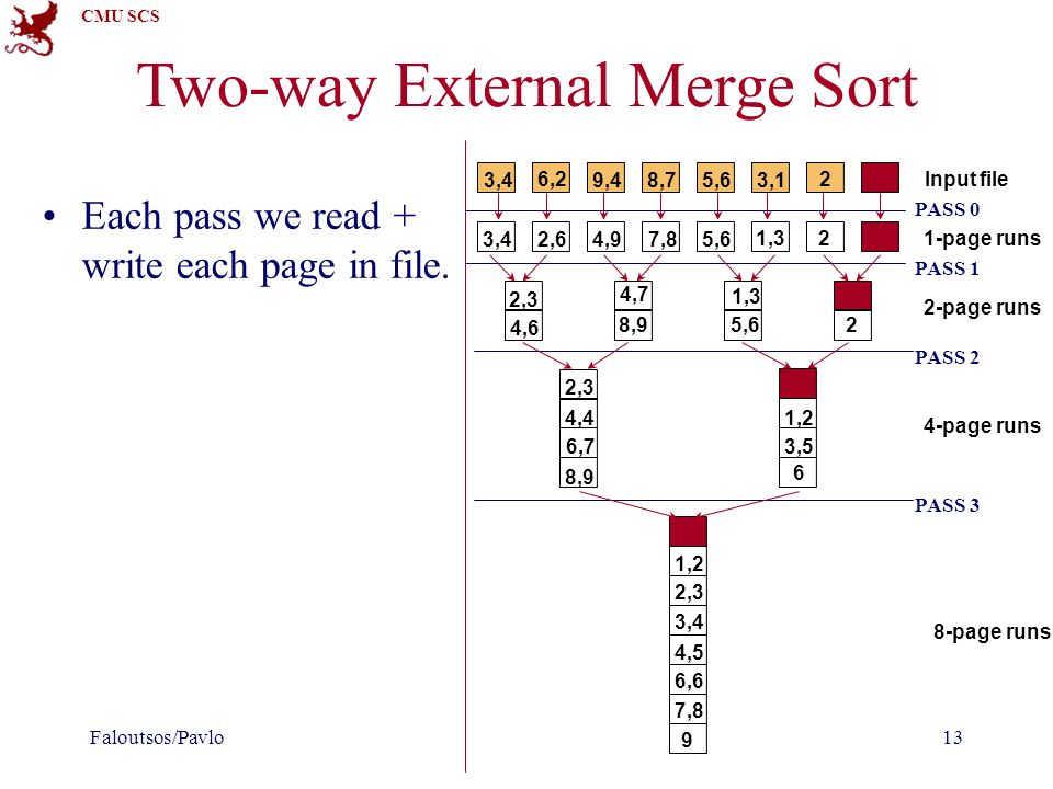 CMU SCS Two-way External Merge Sort Each pass we read + write each page in file. Faloutsos/Pavlo13 Input file 1-page runs 2-page runs 4-page runs 8-pa