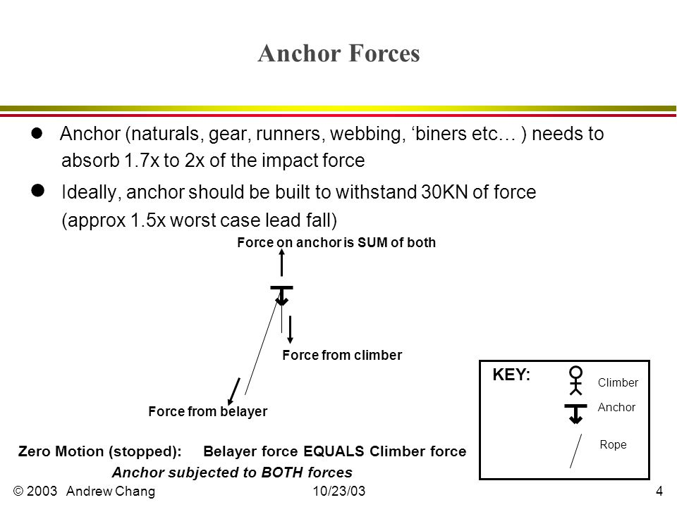 © 2003 Andrew Chang10/23/034 Anchor Forces l Anchor (naturals, gear, runners, webbing, 'biners etc… ) needs to absorb 1.7x to 2x of the impact force l Ideally, anchor should be built to withstand 30KN of force (approx 1.5x worst case lead fall) KEY: Climber Anchor Rope Zero Motion (stopped): Belayer force EQUALS Climber force Anchor subjected to BOTH forces Force from climber Force from belayer Force on anchor is SUM of both