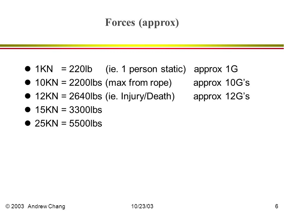 © 2003 Andrew Chang10/23/036 Forces (approx) l1KN = 220lb (ie.