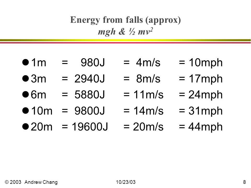 © 2003 Andrew Chang10/23/038 l1m = 980J = 4m/s = 10mph l3m = 2940J = 8m/s = 17mph l6m = 5880J = 11m/s = 24mph l10m = 9800J = 14m/s = 31mph l20m = 19600J = 20m/s = 44mph Energy from falls (approx) mgh & ½ mv 2