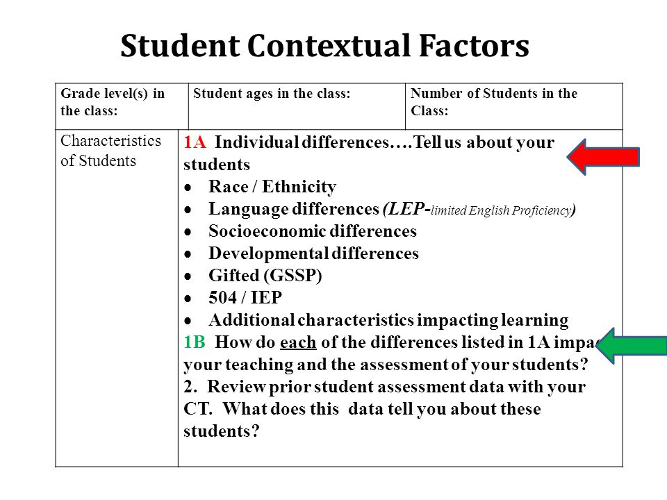 Grade level(s) in the class: Student ages in the class:Number of Students in the Class: Characteristics of Students 1A Individual differences….Tell us about your students  Race / Ethnicity  Language differences (LEP- limited English Proficiency )  Socioeconomic differences  Developmental differences  Gifted (GSSP)  504 / IEP  Additional characteristics impacting learning 1B How do each of the differences listed in 1A impact your teaching and the assessment of your students.