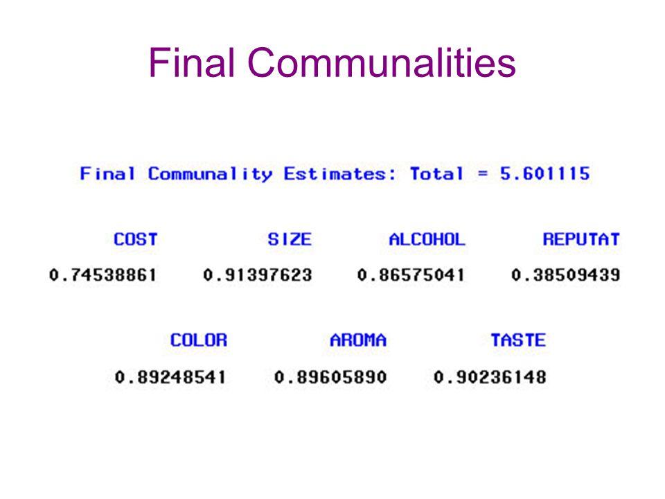 Final Communalities
