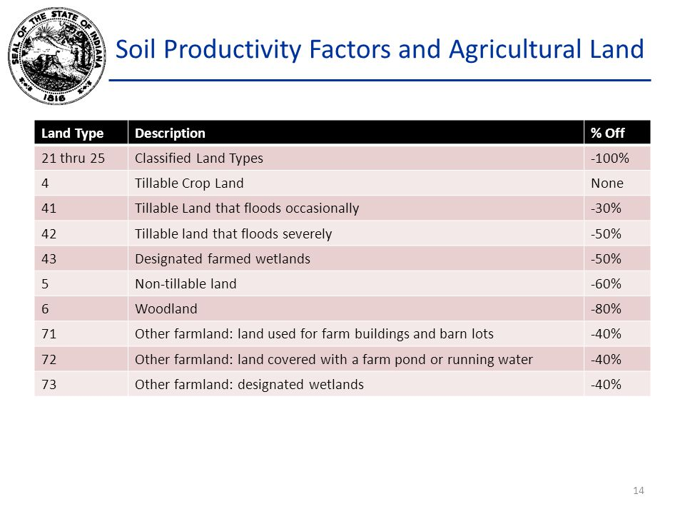 Soil Productivity Factors and Agricultural Land 14 Land TypeDescription% Off 21 thru 25Classified Land Types-100% 4Tillable Crop LandNone 41Tillable Land that floods occasionally-30% 42Tillable land that floods severely-50% 43Designated farmed wetlands-50% 5Non-tillable land-60% 6Woodland-80% 71Other farmland: land used for farm buildings and barn lots-40% 72Other farmland: land covered with a farm pond or running water-40% 73Other farmland: designated wetlands-40%