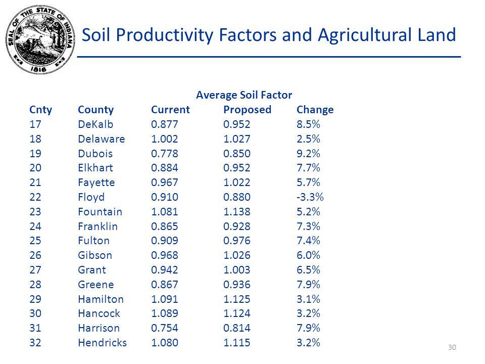 Soil Productivity Factors and Agricultural Land Average Soil Factor CntyCountyCurrentProposedChange 17DeKalb0.8770.952 8.5% 18Delaware1.0021.0272.5% 19Dubois0.7780.8509.2% 20Elkhart0.8840.9527.7% 21Fayette0.9671.0225.7% 22Floyd0.9100.880-3.3% 23Fountain1.0811.1385.2% 24Franklin0.8650.9287.3% 25Fulton0.9090.9767.4% 26Gibson0.9681.0266.0% 27Grant0.9421.0036.5% 28Greene0.8670.9367.9% 29Hamilton1.0911.1253.1% 30Hancock1.0891.1243.2% 31Harrison0.7540.8147.9% 32Hendricks1.0801.1153.2% 30