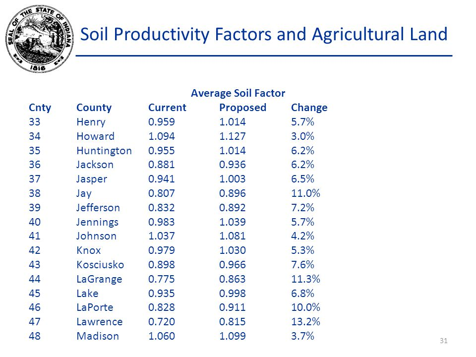 Soil Productivity Factors and Agricultural Land Average Soil Factor CntyCountyCurrentProposedChange 33 Henry0.9591.0145.7% 34Howard1.0941.1273.0% 35Huntington0.9551.0146.2% 36Jackson0.8810.9366.2% 37Jasper0.9411.0036.5% 38Jay0.8070.89611.0% 39Jefferson0.8320.8927.2% 40Jennings0.9831.0395.7% 41Johnson1.0371.0814.2% 42Knox0.9791.0305.3% 43Kosciusko0.8980.9667.6% 44LaGrange0.7750.86311.3% 45Lake0.9350.9986.8% 46LaPorte0.8280.91110.0% 47Lawrence0.7200.81513.2% 48Madison1.0601.0993.7% 31