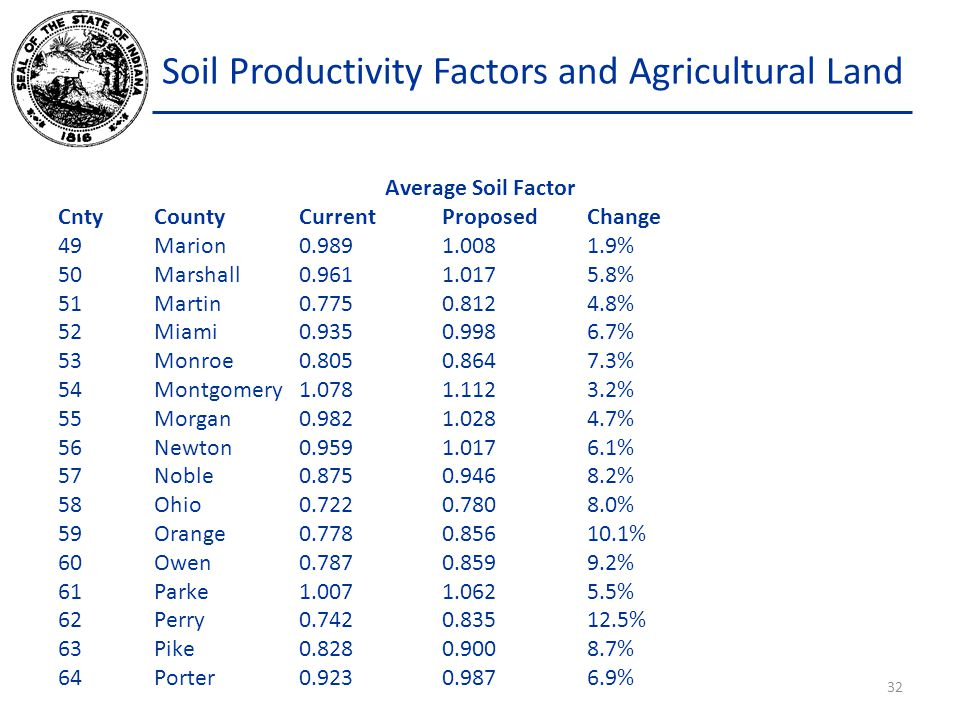 Soil Productivity Factors and Agricultural Land Average Soil Factor CntyCountyCurrentProposedChange 49Marion0.9891.0081.9% 50Marshall0.9611.0175.8% 51Martin0.7750.8124.8% 52Miami0.9350.9986.7% 53Monroe0.8050.8647.3% 54Montgomery1.0781.1123.2% 55Morgan0.9821.0284.7% 56 Newton0.9591.0176.1% 57Noble0.8750.9468.2% 58Ohio0.7220.7808.0% 59Orange0.7780.85610.1% 60Owen0.7870.8599.2% 61Parke1.0071.0625.5% 62Perry0.7420.83512.5% 63Pike0.8280.9008.7% 64 Porter0.9230.9876.9% 32