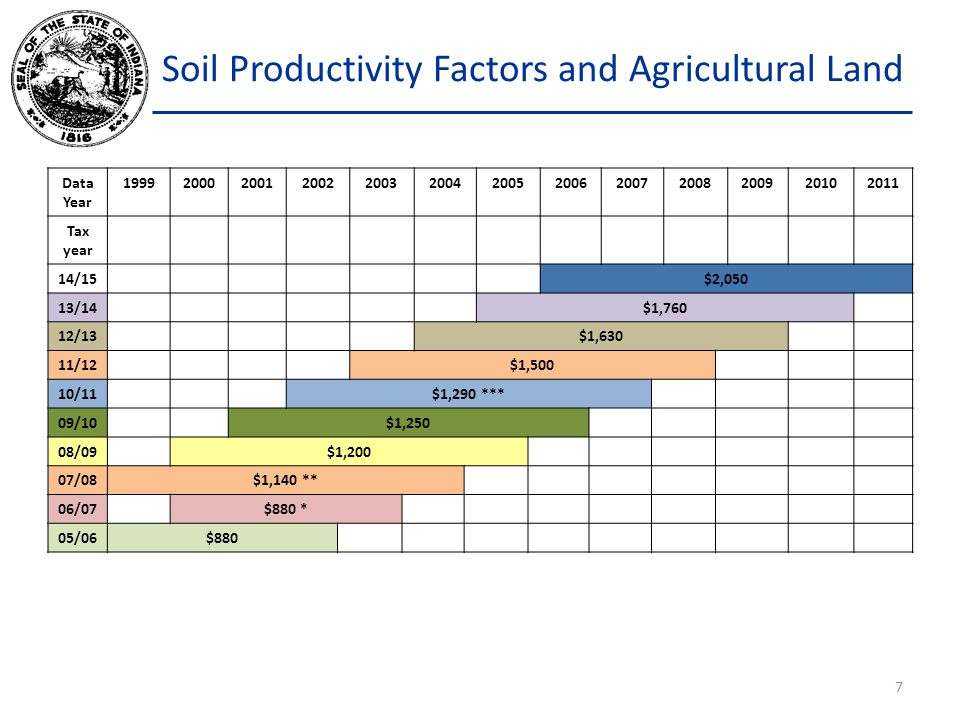 Soil Productivity Factors and Agricultural Land March 1, 2006 payable in 2007 * Senate Enrolled Act (SEA) 327 froze the base rate for the March 1, 2006 assessment date at $880.