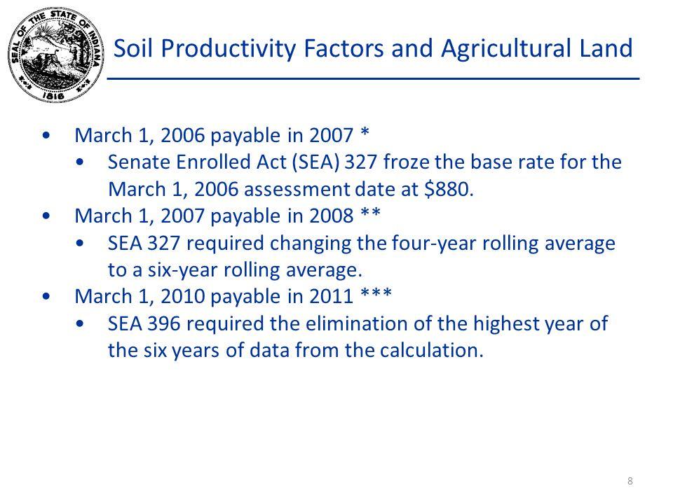 Soil Productivity Factors and Agricultural Land Average Soil Factor CntyCountyCurrentProposedChange 01Adams0.9601.0226.5% 02Allen0.9841.0395.6% 03Bartholomew0.9731.0073.5% 04Benton1.1121.1412.6% 05Blackford0.8300.91510.2% 06Boone1.1001.1222.0% 07Brown0.7090.796 12.2% 08Carroll1.0721.1083.3% 09Cass1.0271.0714.3% 10Clark0.8620.9085.4% 11 Clay0.9831.0345.2% 12Clinton1.1191.1472.5% 13Crawford0.6820.76512.1% 14Daviess0.9150.9807.0% 15Dearborn0.7050.7638.3% 16Decatur1.0071.0554.7% 29