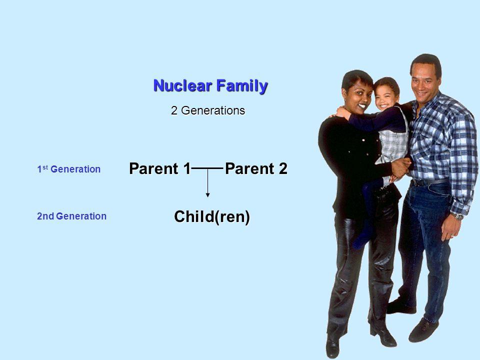 1 st Generation 2nd Generation Nuclear Family Parent 1 Parent 2 Child(ren) 2 Generations