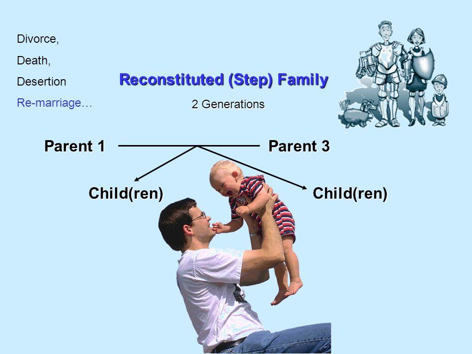 Reconstituted (Step) Family Parent 1 Child(ren) 2 Generations Parent 3 Parent 4 Child(ren) Divorce, Death, Desertion Re-marriage…