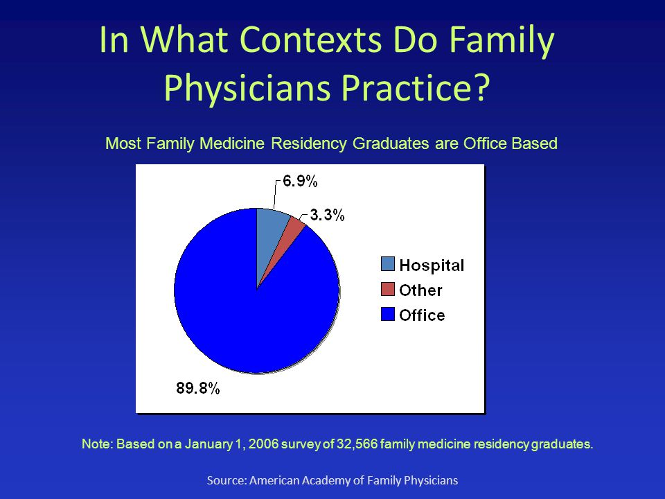 In What Contexts Do Family Physicians Practice.