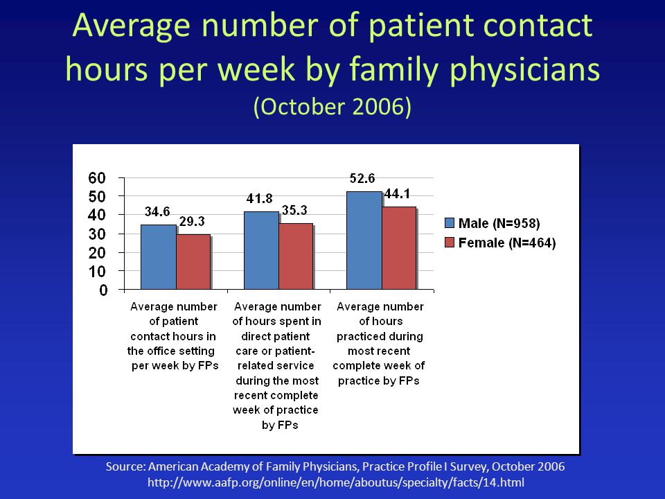 Average number of patient contact hours per week by family physicians (October 2006) Source: American Academy of Family Physicians, Practice Profile I Survey, October 2006 http://www.aafp.org/online/en/home/aboutus/specialty/facts/14.html