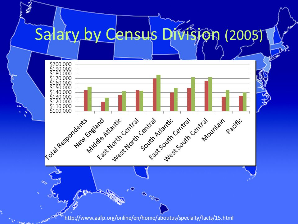 Salary by Census Division (2005) http://www.aafp.org/online/en/home/aboutus/specialty/facts/15.html