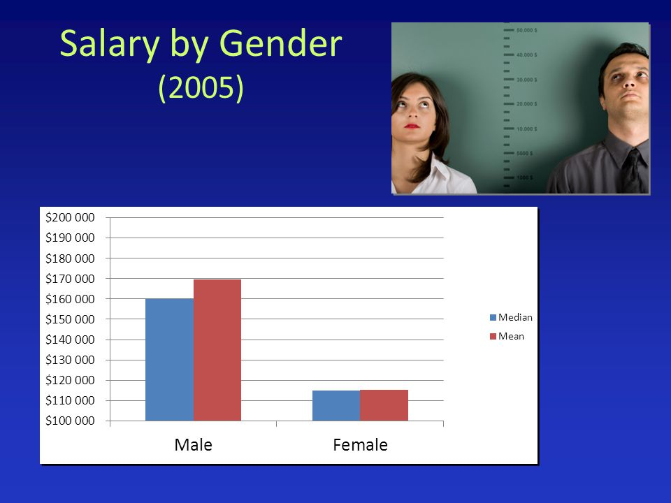 Salary by Gender (2005)
