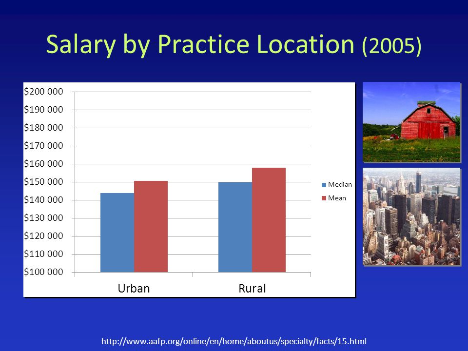 Salary by Practice Location (2005) http://www.aafp.org/online/en/home/aboutus/specialty/facts/15.html