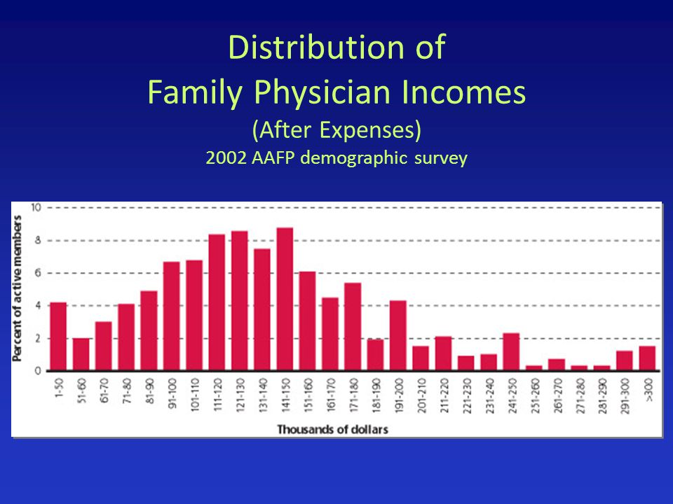 Distribution of Family Physician Incomes (After Expenses) 2002 AAFP demographic survey