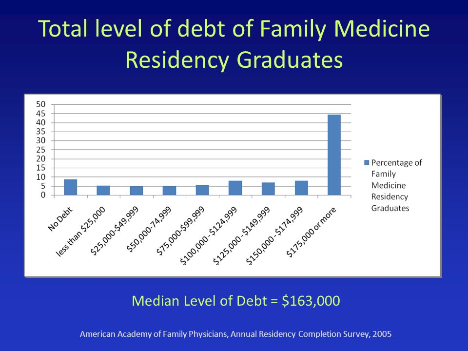 Total level of debt of Family Medicine Residency Graduates Median Level of Debt = $163,000 American Academy of Family Physicians, Annual Residency Completion Survey, 2005