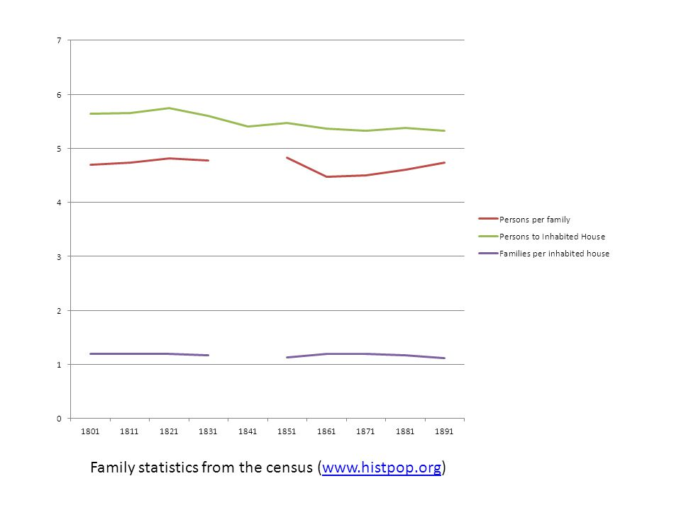 Family statistics from the census (www.histpop.org)www.histpop.org