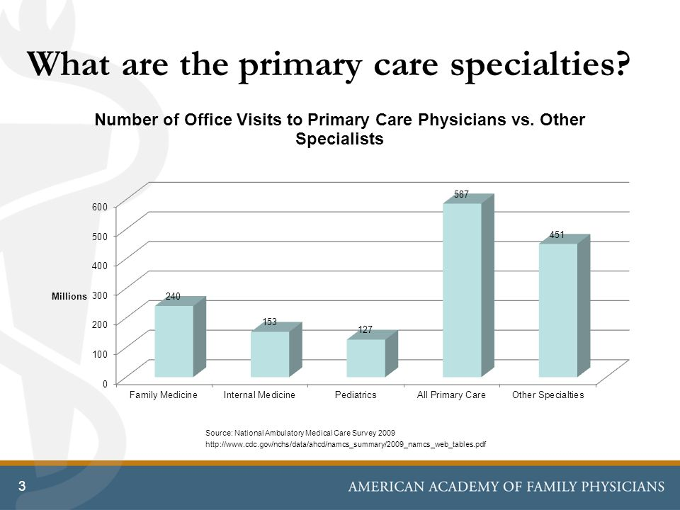 3 What are the primary care specialties.
