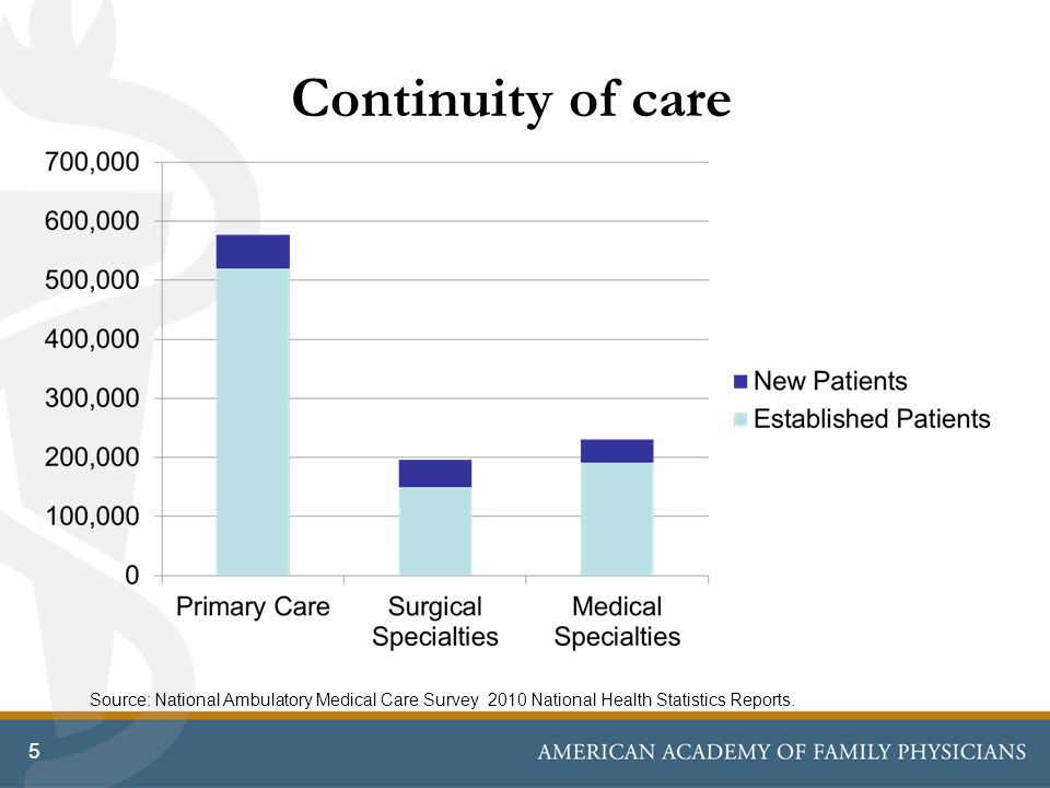 Continuity of care 5 Source: National Ambulatory Medical Care Survey 2010 National Health Statistics Reports.