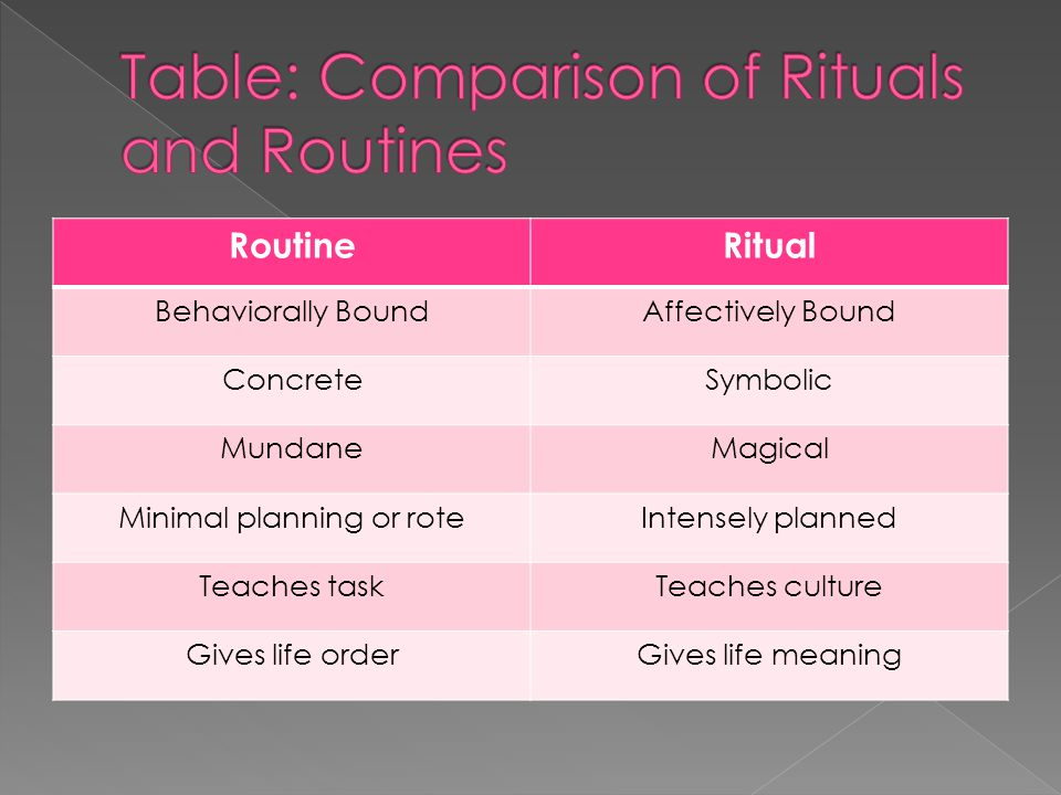  Rituals are powerful organizers of behavior within the family system that provide the family with a sense of stability, a unique identity, and a means for socializing children within their cultural context  Functions: stability, identity, socialization