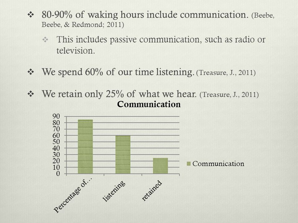  80-90% of waking hours include communication. (Beebe, Beebe, & Redmond; 2011)  This includes passive communication, such as radio or television. 