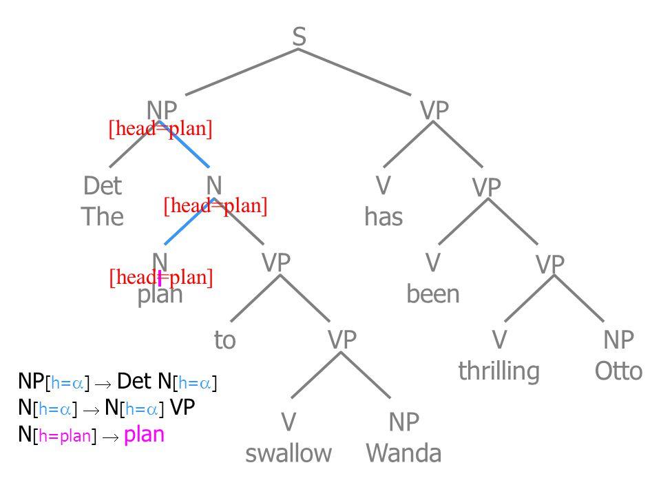 Det The N plan to VP V swallow NP Wanda V has V been V thrilling NP Otto NP VP S N NP [h=  ]  Det N [h=  ] N [h=  ]  N [h=  ] VP N [h=plan]  plan [head=plan]