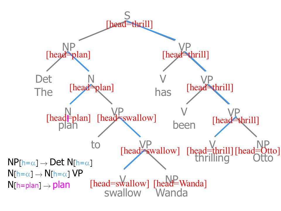 Det The N plan to VP V swallow NP Wanda V has V been V thrilling NP Otto NP VP S N NP [h=  ]  Det N [h=  ] N [h=  ]  N [h=  ] VP N [h=plan]  plan [head=plan] [head=swallow][head=Wanda] [head=Otto][head=swallow] [head=thrill]