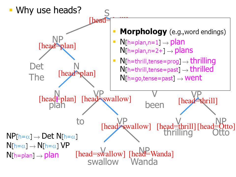 Det The N plan to VP V swallow NP Wanda V has V been V thrilling NP Otto NP VP S N NP [h=  ]  Det N [h=  ] N [h=  ]  N [h=  ] VP N [h=plan]  plan [head=plan] [head=swallow][head=Wanda] [head=Otto][head=swallow] [head=thrill]  Morphology (e.g.,word endings)  N [h=plan,n=1]  plan N [h=plan,n=2+]  plans  N [h=thrill,tense=prog]  thrilling N [h=thrill,tense=past]  thrilled N [h=go,tense=past]  went  Why use heads?