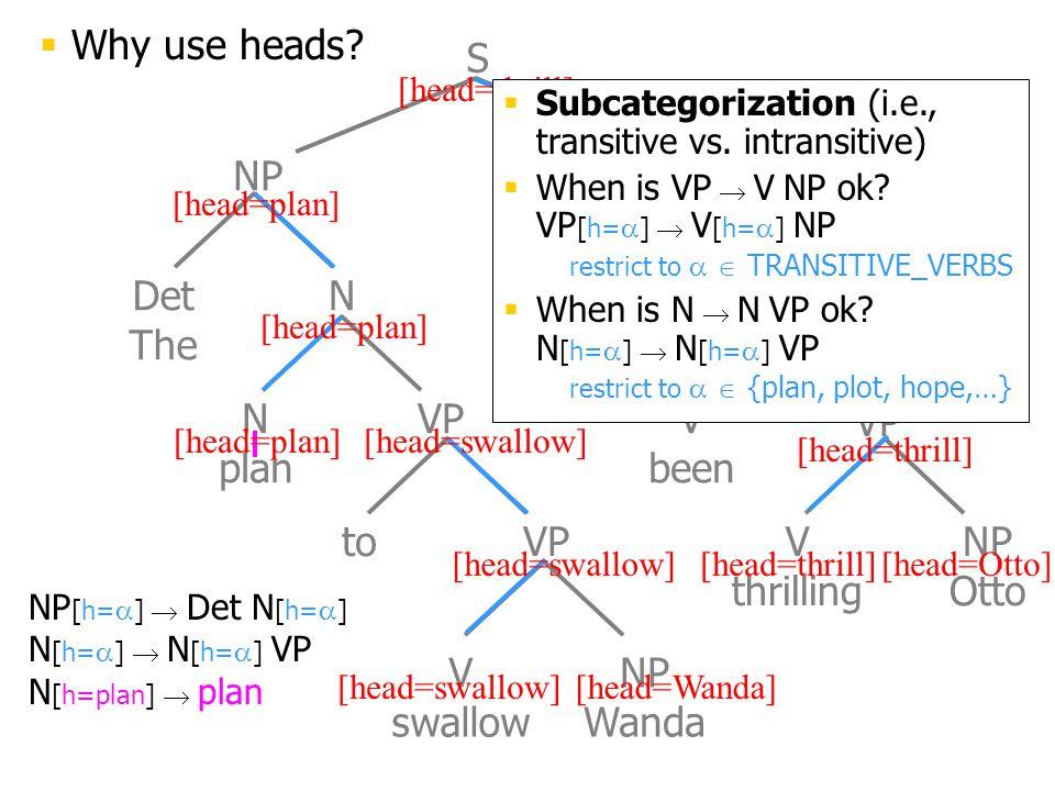 Det The N plan to VP V swallow NP Wanda V has V been V thrilling NP Otto NP VP S N NP [h=  ]  Det N [h=  ] N [h=  ]  N [h=  ] VP N [h=plan]  plan [head=plan] [head=swallow][head=Wanda] [head=Otto][head=swallow] [head=thrill]  Subcategorization (i.e., transitive vs.