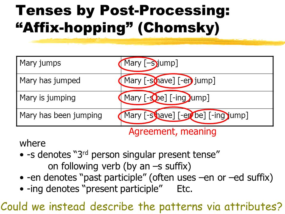 Tenses by Post-Processing: Affix-hopping (Chomsky) Mary jumpsMary [–s jump] Mary has jumpedMary [-s have] [-en jump] Mary is jumpingMary [-s be] [-ing jump] Mary has been jumpingMary [-s have] [-en be] [-ing jump] where -s denotes 3 rd person singular present tense on following verb (by an –s suffix) -en denotes past participle (often uses –en or –ed suffix) -ing denotes present participle Etc.