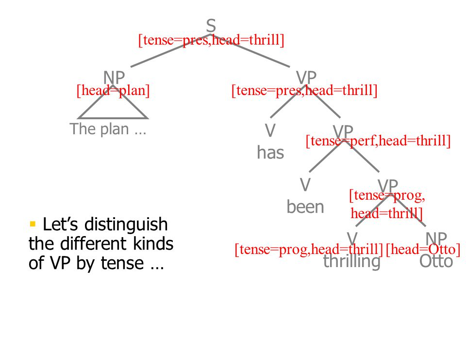 The plan … V has V been NP VP S V thrilling NP Otto VP [head=plan] [head=Otto][tense=prog,head=thrill] [tense=prog, head=thrill] [tense=perf,head=thrill] [tense=pres,head=thrill]  Let's distinguish the different kinds of VP by tense …
