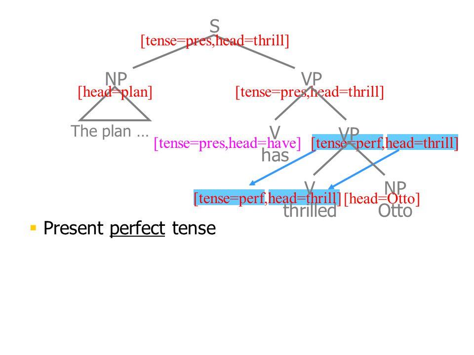 The plan … NPVP S [head=plan][tense=pres,head=thrill] V has VP [tense=perf,head=thrill][tense=pres,head=have] V thrilled NP Otto [head=Otto] [tense=pe