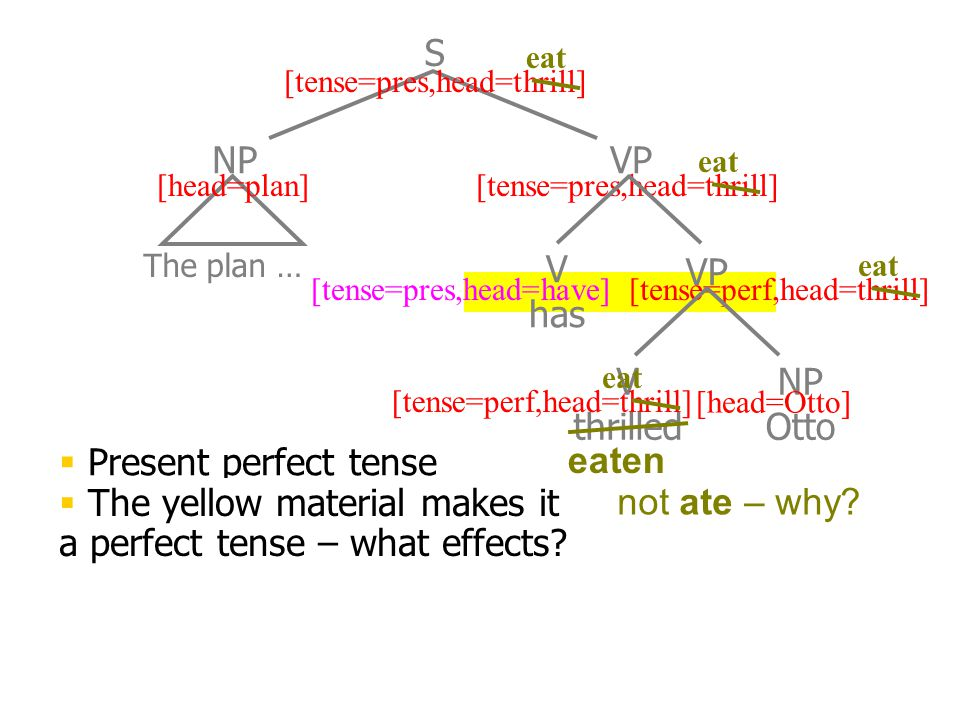 The plan … NPVP S [head=plan][tense=pres,head=thrill] V has VP [tense=perf,head=thrill][tense=pres,head=have] V thrilled NP Otto [head=Otto] [tense=perf,head=thrill]  Present perfect tense eat eaten  The yellow material makes it a perfect tense – what effects.
