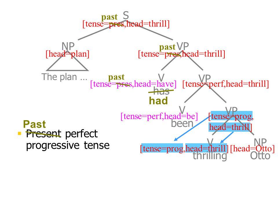 The plan … V has V been NP VP S V thrilling NP Otto VP [head=plan] [head=Otto][tense=prog,head=thrill] [tense=prog, head=thrill] [tense=perf,head=thri