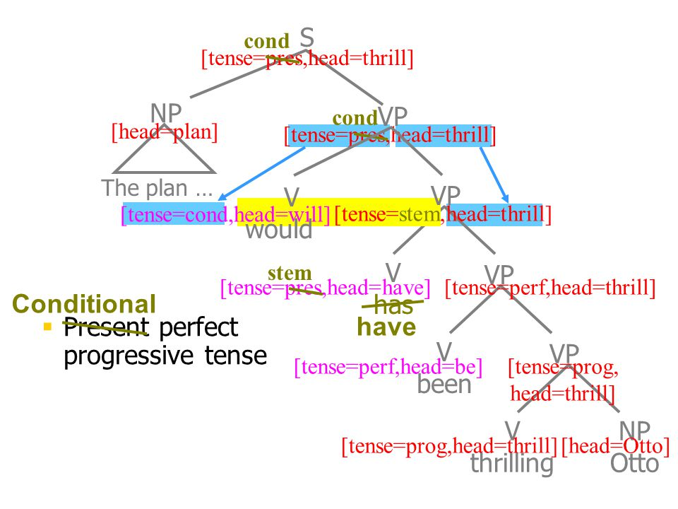 V has V been NP VP S V thrilling NP Otto VP [head=plan] [head=Otto][tense=prog,head=thrill] [tense=prog, head=thrill] [tense=perf,head=thrill] [tense=