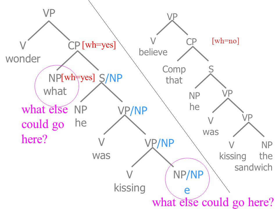 NP what S/NP VP CP NP he VP/NP V was VP/NP V wonder [wh=yes] Comp that V was V kissing NP the sandwich VP S CP [wh=no] VP V believe V kissing NP/NP wh
