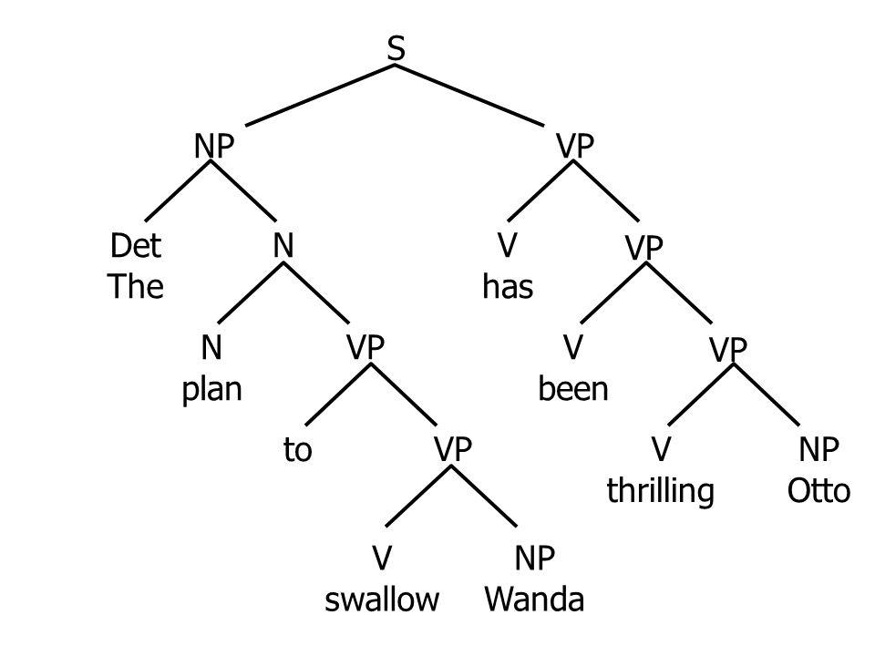 The plan … V has V been NP VP S V thrilling NP Otto VP [head=plan] [head=Otto][tense=prog,head=thrill] [tense=prog, head=thrill] [tense=perf,head=thrill] [tense=pres,head=thrill] [tense=pres,head=have] [tense=perf,head=be]  Present perfect progressive tense
