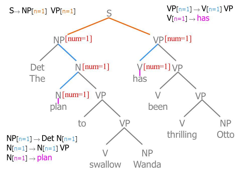 Det The N plan to VP V swallow NP Wanda V has V been V thrilling NP Otto NP VP S N [num=1] NP [n=1]  Det N [n=1] N [n=1]  N [n=1] VP N [n=1]  plan