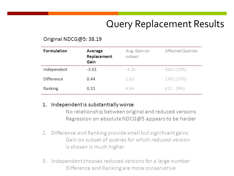 Query Replacement Results FormulationAverage Replacement Gain Avg.