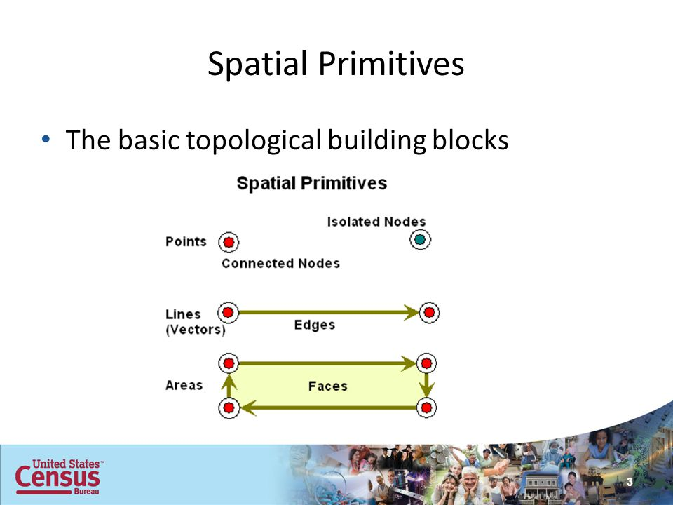 Spatial Primitives Connected nodes define edges that are vectors with a from- and to-direction and a left- and right- side.