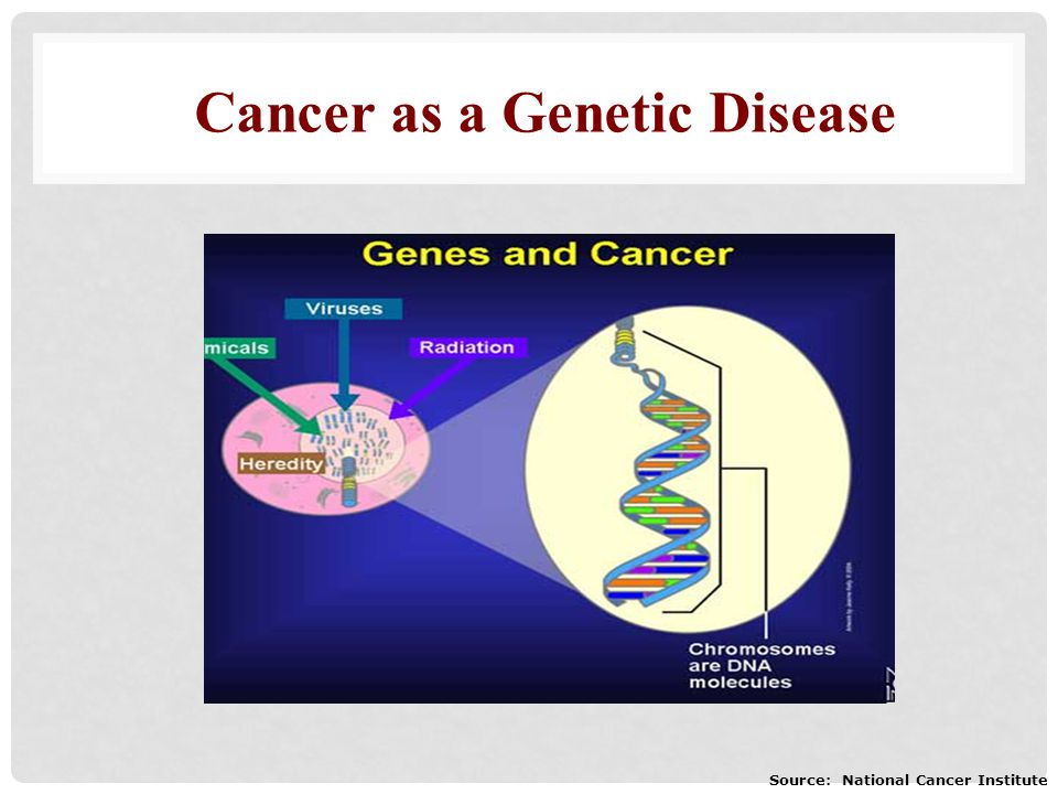 Source: National Cancer Institute Cancer as a Genetic Disease